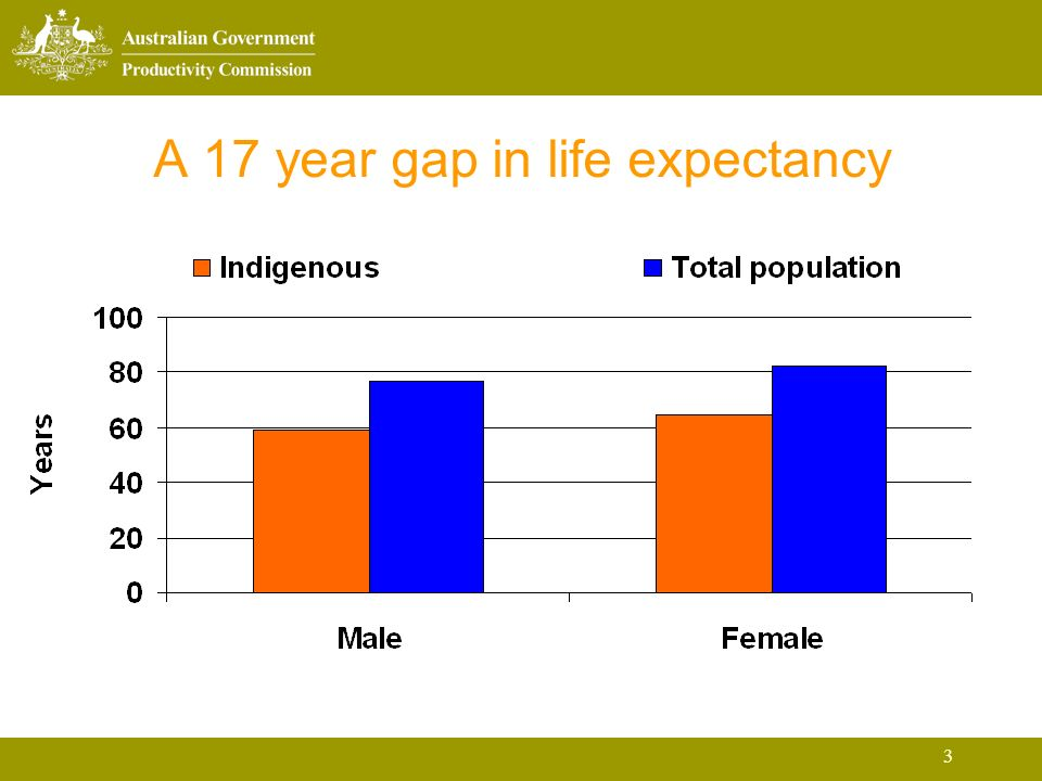 3 A 17 year gap in life expectancy