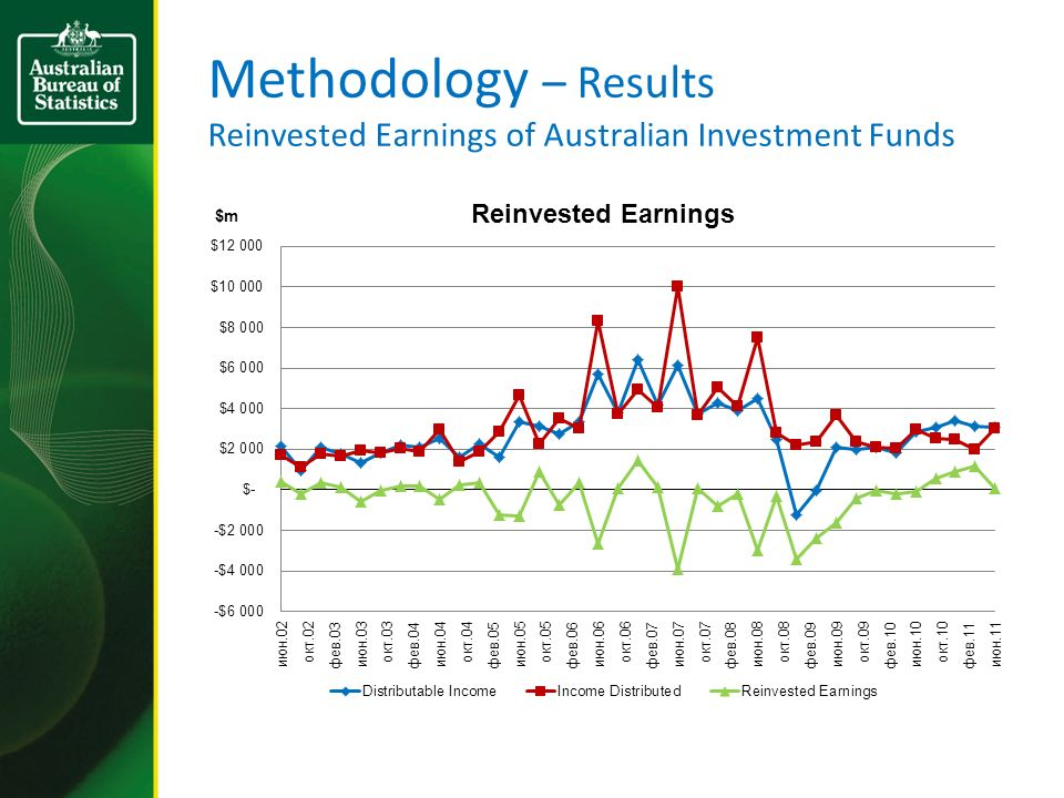 Methodology – Results Reinvested Earnings of Australian Investment Funds