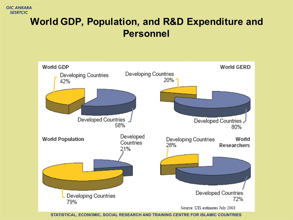 World GDP, Population, and R&D Expenditure and Personnel