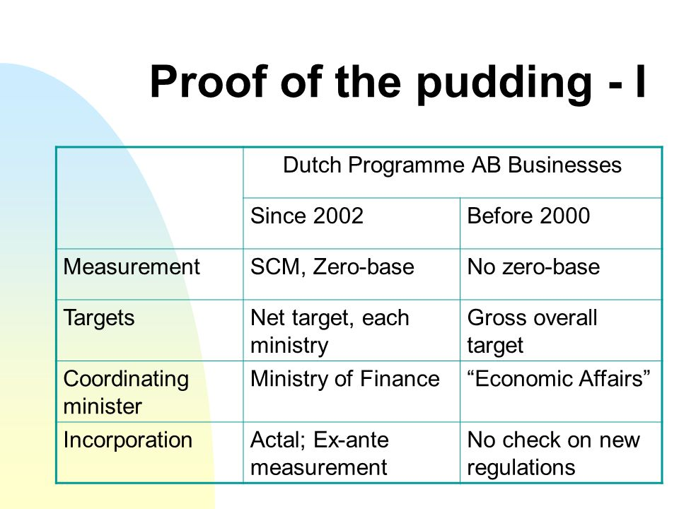 Proof of the pudding - I Dutch Programme AB Businesses Since 2002Before 2000 MeasurementSCM, Zero-baseNo zero-base TargetsNet target, each ministry Gross overall target Coordinating minister Ministry of FinanceEconomic Affairs IncorporationActal; Ex-ante measurement No check on new regulations