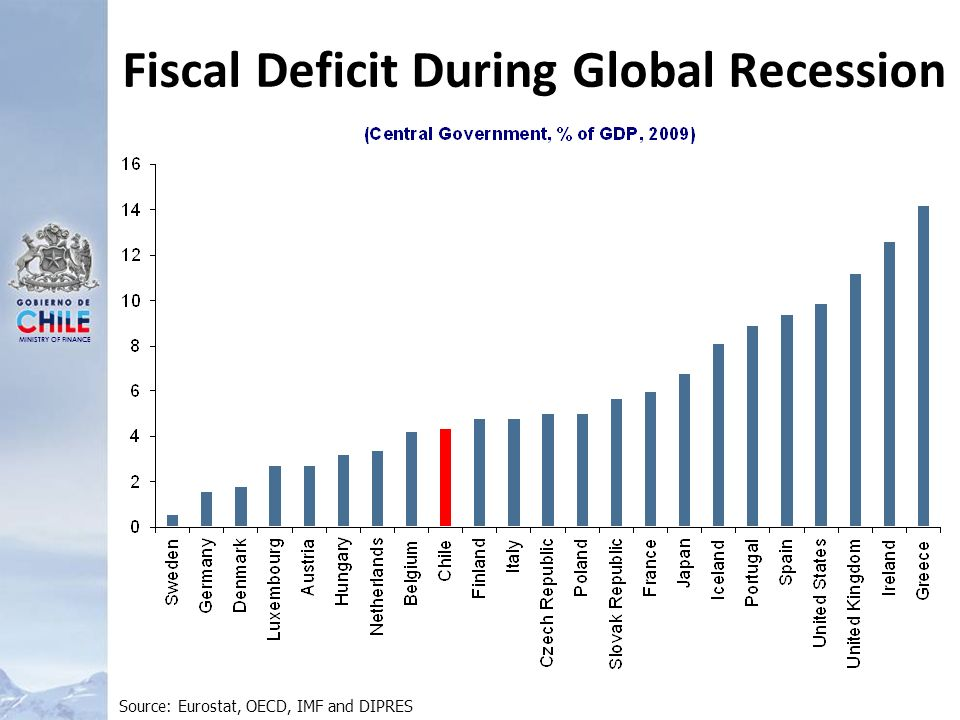 MINISTRY OF FINANCE Fiscal Deficit During Global Recession Source: Eurostat, OECD, IMF and DIPRES
