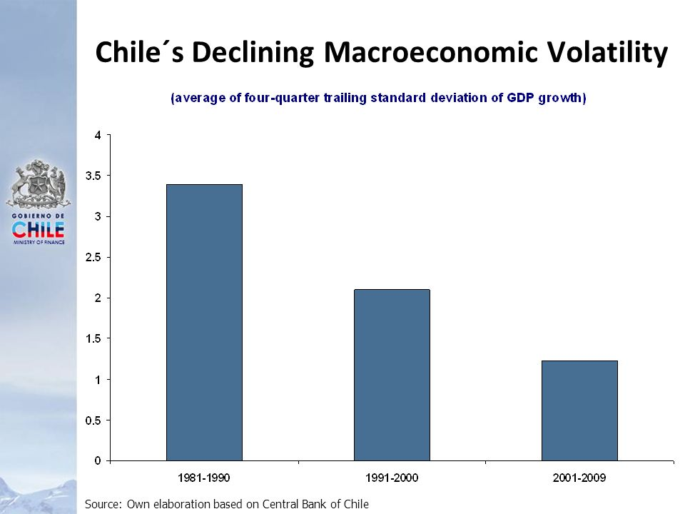 MINISTRY OF FINANCE Chile´s Declining Macroeconomic Volatility Source: Own elaboration based on Central Bank of Chile