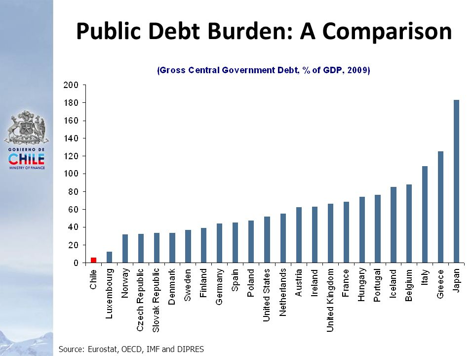 MINISTRY OF FINANCE Public Debt Burden: A Comparison Source: Eurostat, OECD, IMF and DIPRES