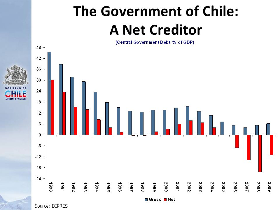 MINISTRY OF FINANCE The Government of Chile: A Net Creditor Source: DIPRES