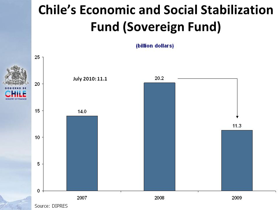 MINISTRY OF FINANCE Chiles Economic and Social Stabilization Fund (Sovereign Fund) Source: DIPRES July 2010: 11.1