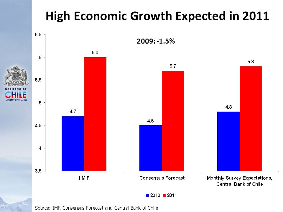 MINISTRY OF FINANCE High Economic Growth Expected in 2011 Source: IMF, Consensus Forecast and Central Bank of Chile 2009: -1.5%