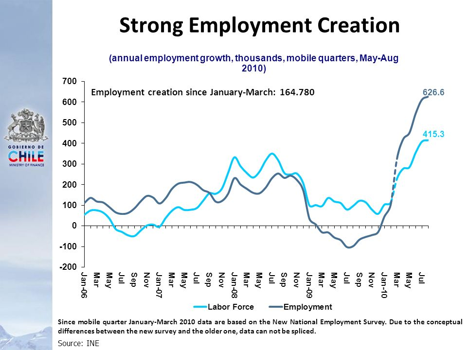 MINISTRY OF FINANCE Strong Employment Creation Source: INE Since mobile quarter January-March 2010 data are based on the New National Employment Survey.