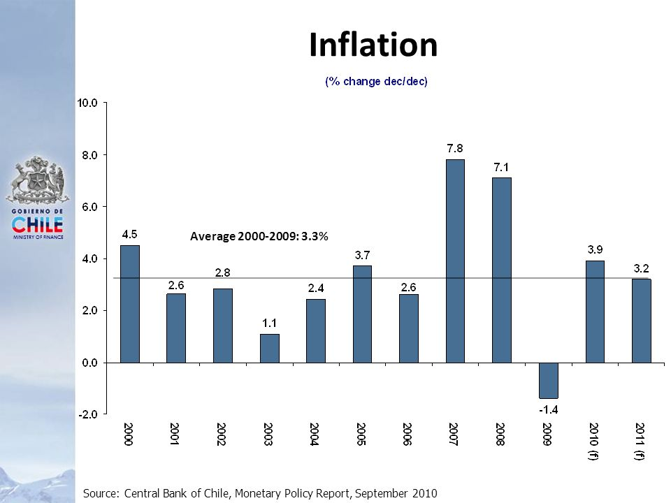 MINISTRY OF FINANCE Inflation Source: Central Bank of Chile, Monetary Policy Report, September 2010 Average 2000-2009: 3.3%