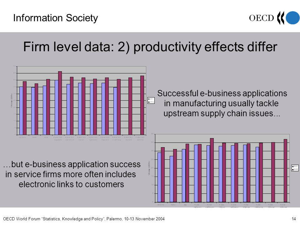 OECD World Forum Statistics, Knowledge and Policy, Palermo, 10-13 November 2004 14 Firm level data: 2) productivity effects differ Successful e-business applications in manufacturing usually tackle upstream supply chain issues...