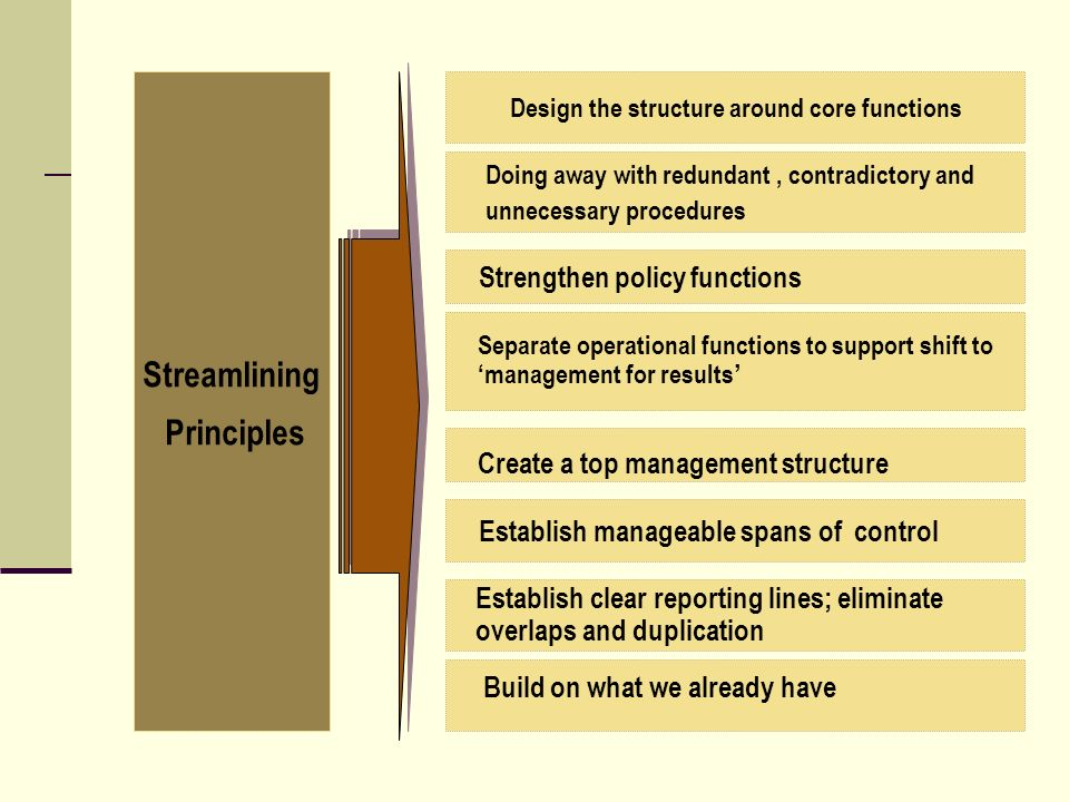 Streamlining Principles Separate operational functions to support shift to management for results Establish manageable spans of control Strengthen policy functions Create a top management structure Establish clear reporting lines; eliminate overlaps and duplication Build on what we already have Doing away with redundant, contradictory and unnecessary procedures Design the structure around core functions
