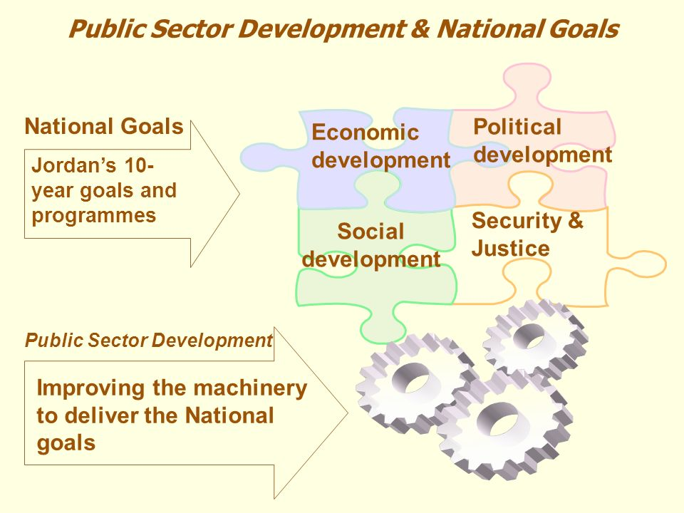Social development Economic development Political development Security & Justice National Goals Public Sector Development Improving the machinery to deliver the National goals Jordans 10- year goals and programmes Public Sector Development & National Goals