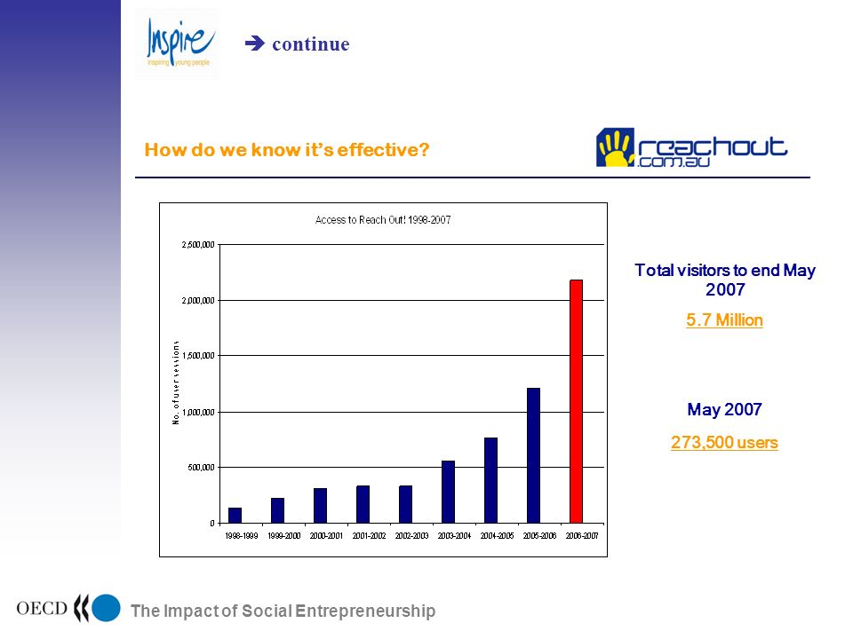 The Impact of Social Entrepreneurship How do we know its effective.