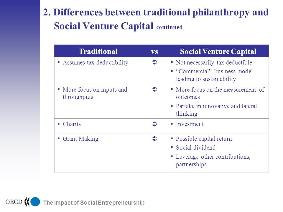 The Impact of Social Entrepreneurship TraditionalvsSocial Venture Capital Assumes tax deductibility Not necessarily tax deductible Commercial business model leading to sustainability More focus on inputs and throughputs More focus on the measurement of outcomes Partake in innovative and lateral thinking Charity Investment Grant Making Possible capital return Social dividend Leverage other contributions, partnerships 2.