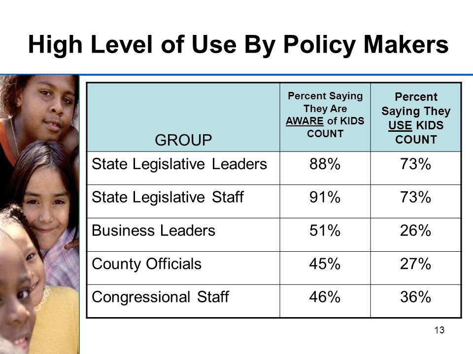 13 High Level of Use By Policy Makers GROUP Percent Saying They Are AWARE of KIDS COUNT Percent Saying They USE KIDS COUNT State Legislative Leaders88%73% State Legislative Staff91%73% Business Leaders51%26% County Officials45%27% Congressional Staff46%36%