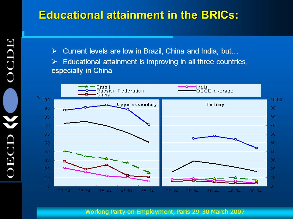 OECD-OCDE Working Party on Employment, Paris March 2007 Educational attainment in the BRICs: Current levels are low in Brazil, China and India, but… Educational attainment is improving in all three countries, especially in China