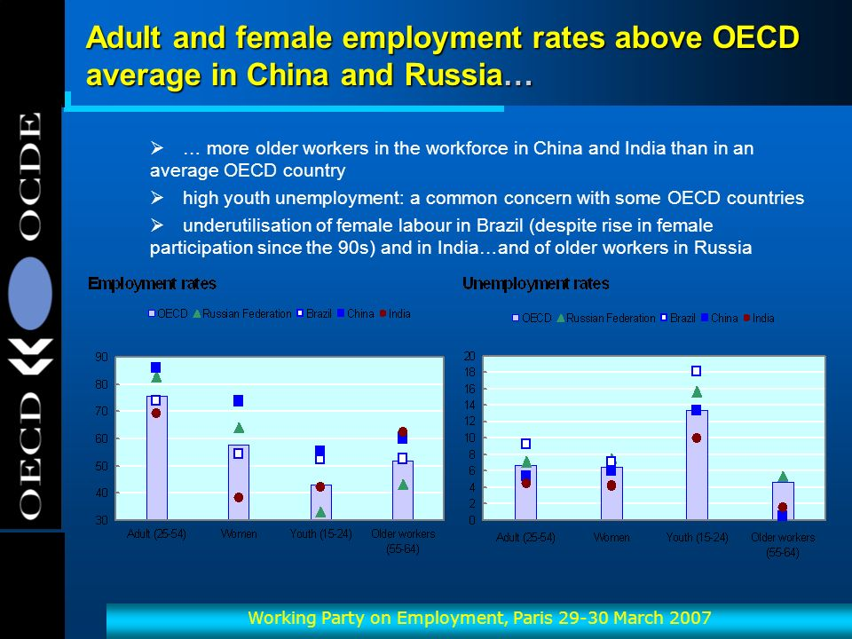 OECD-OCDE Working Party on Employment, Paris March 2007 Adult and female employment rates above OECD average in China and Russia… … more older workers in the workforce in China and India than in an average OECD country high youth unemployment: a common concern with some OECD countries underutilisation of female labour in Brazil (despite rise in female participation since the 90s) and in India…and of older workers in Russia