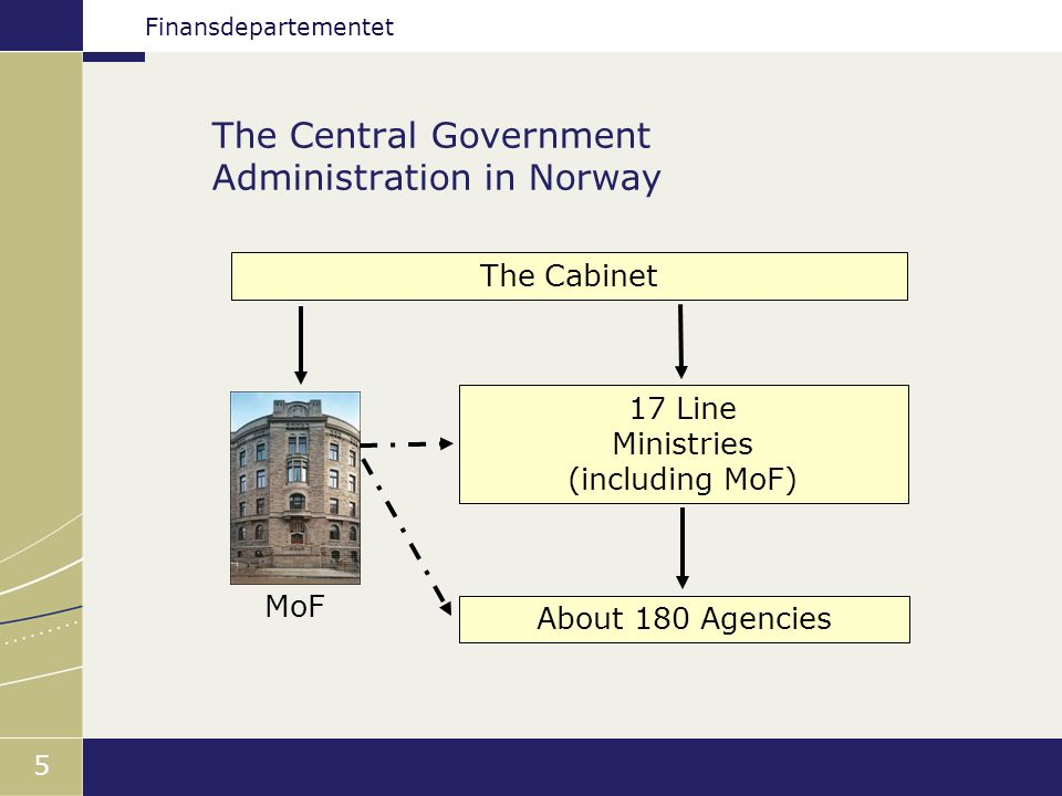 Finansdepartementet 5 The Central Government Administration in Norway 17 Line Ministries (including MoF) About 180 Agencies MoF The Cabinet