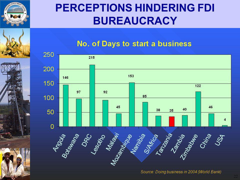 22 PERCEPTIONS HINDERING FDI BUREAUCRACY Source: Doing business in 2004 (World Bank)