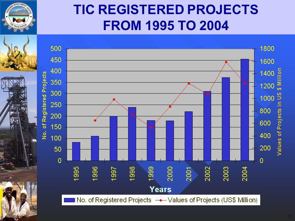 25 TIC REGISTERED PROJECTS FROM 1995 TO 2004