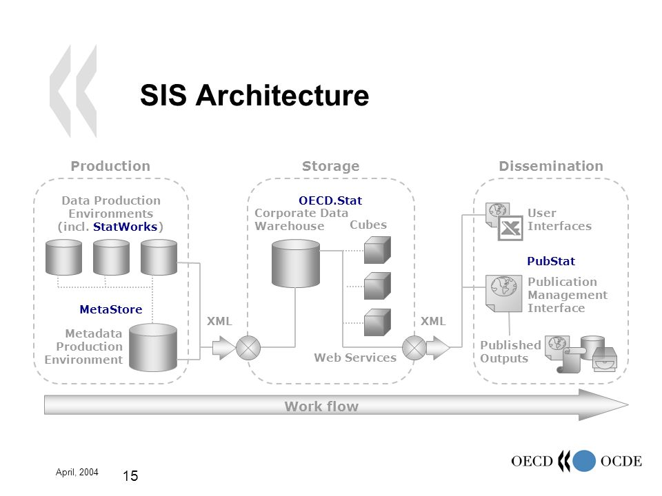 April, 2004 15 SIS Architecture ProductionStorageDissemination Data Production Environments (incl.