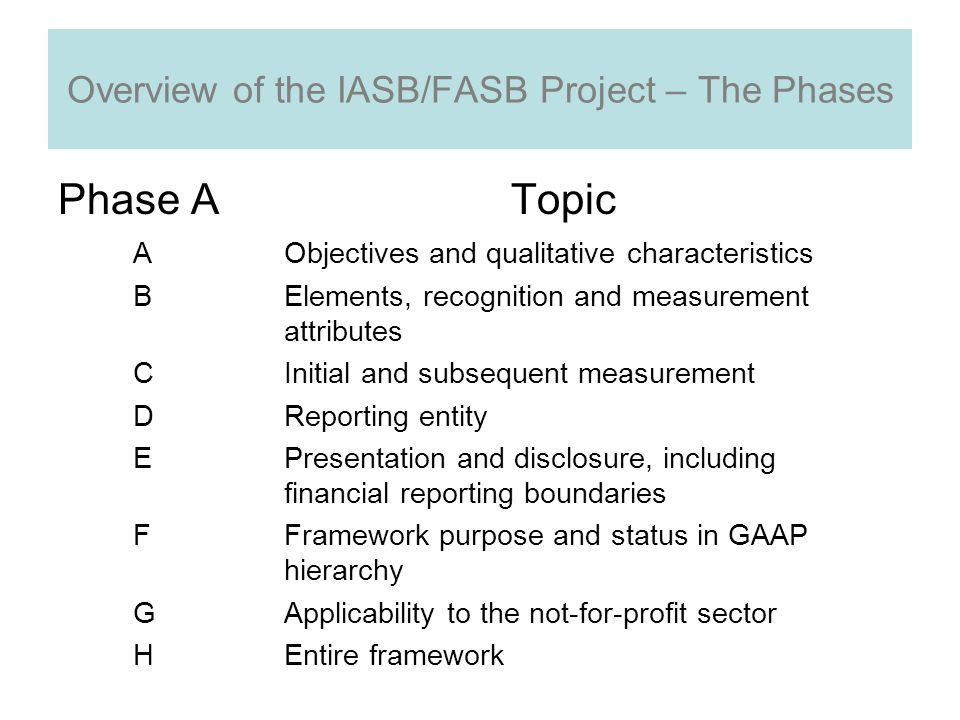 Overview of the IASB/FASB Project – The Phases Phase ATopic AObjectives and qualitative characteristics BElements, recognition and measurement attributes CInitial and subsequent measurement DReporting entity EPresentation and disclosure, including financial reporting boundaries FFramework purpose and status in GAAP hierarchy GApplicability to the not-for-profit sector HEntire framework