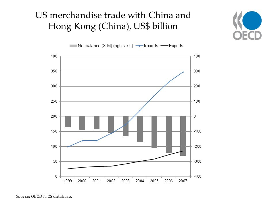 US merchandise trade with China and Hong Kong (China), US$ billion Source: OECD ITCS database.