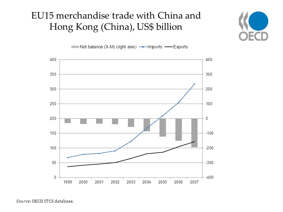 EU15 merchandise trade with China and Hong Kong (China), US$ billion Source: OECD ITCS database.