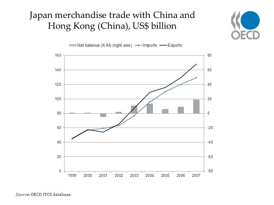 Japan merchandise trade with China and Hong Kong (China), US$ billion Source: OECD ITCS database.