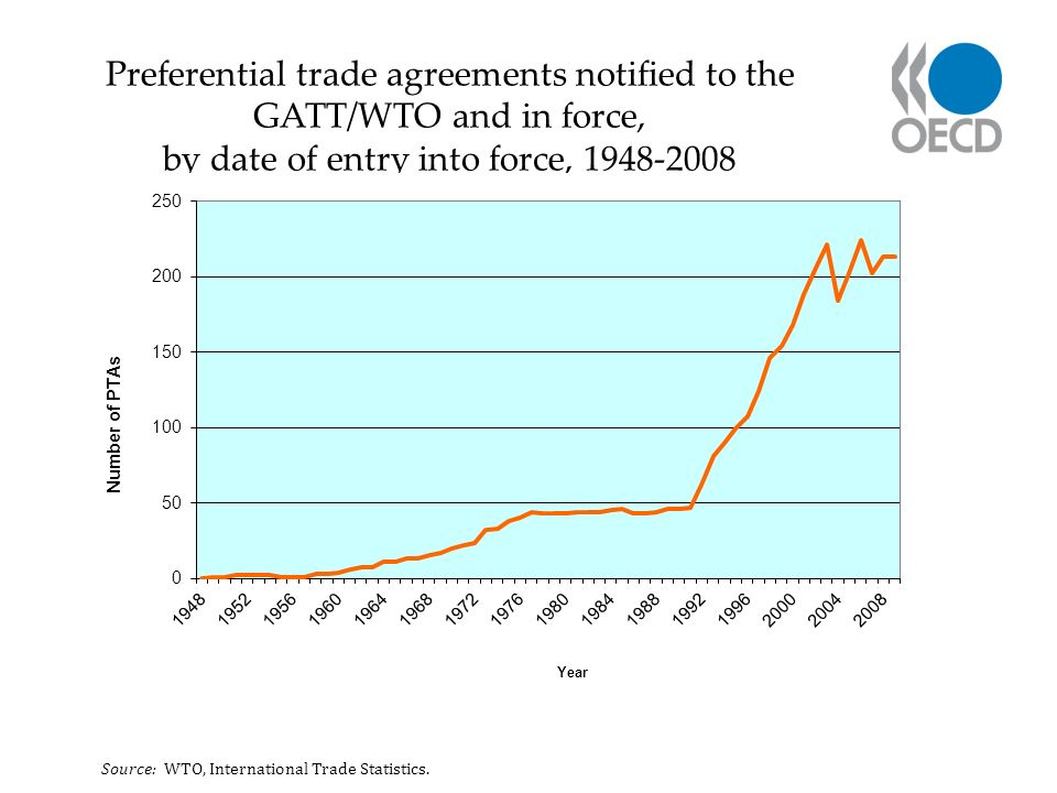 Preferential trade agreements notified to the GATT/WTO and in force, by date of entry into force, 1948-2008 Source: WTO, International Trade Statistics.