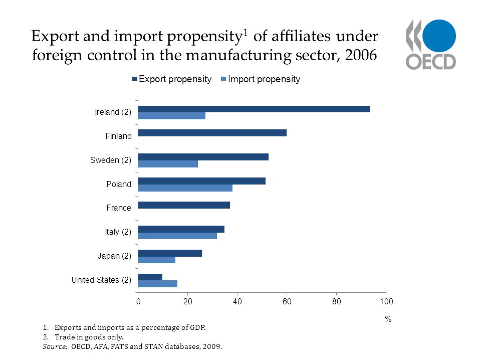 Export and import propensity 1 of affiliates under foreign control in the manufacturing sector, 2006 1.Exports and imports as a percentage of GDP.
