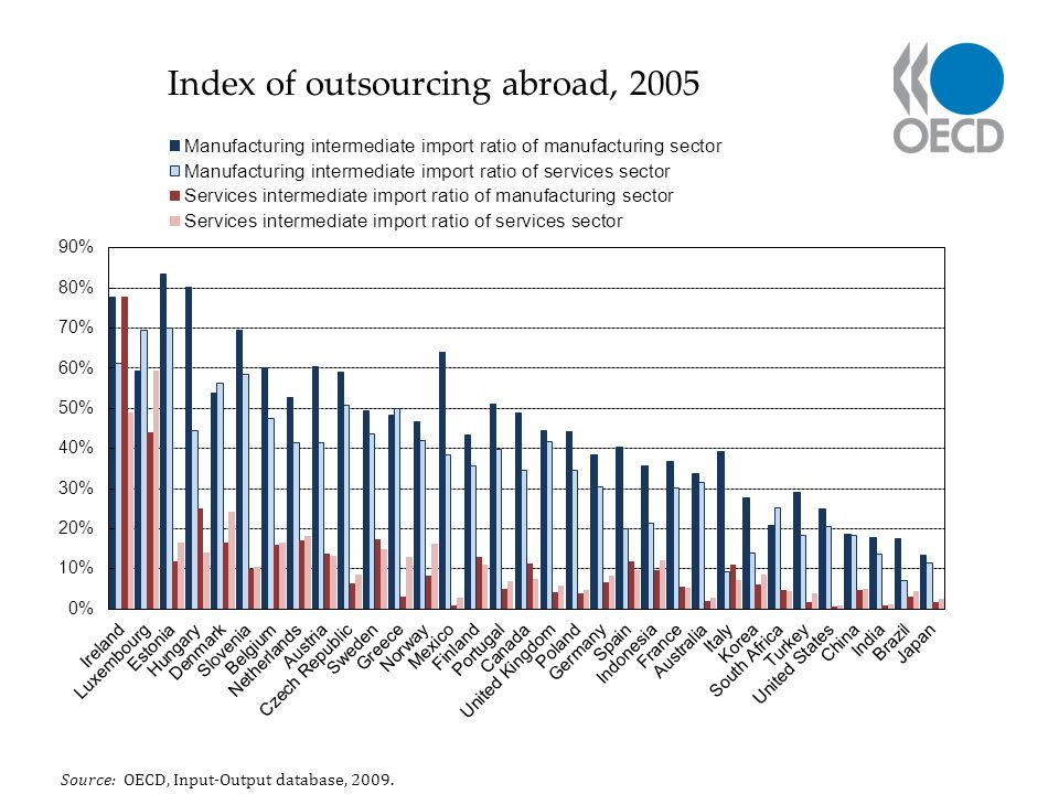 Index of outsourcing abroad, 2005 Source: OECD, Input-Output database, 2009.