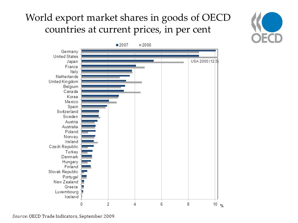 World export market shares in goods of OECD countries at current prices, in per cent Source: OECD Trade Indicators, September 2009.