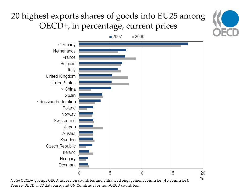 20 highest exports shares of goods into EU25 among OECD+, in percentage, current prices Note: OECD+ groups OECD, accession countries and enhanced engagement countries (40 countries).