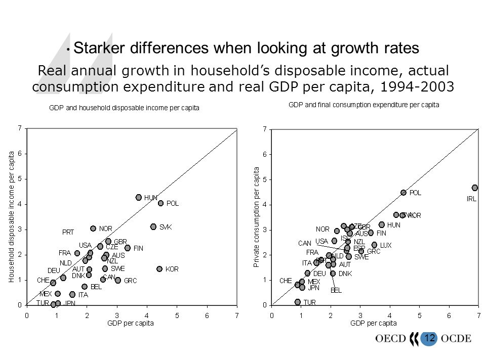 12 Starker differences when looking at growth rates Real annual growth in households disposable income, actual consumption expenditure and real GDP per capita, 1994-2003