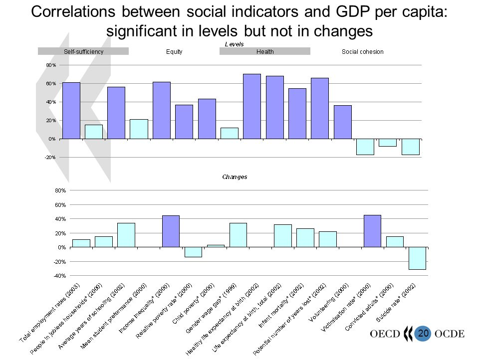 20 Correlations between social indicators and GDP per capita: significant in levels but not in changes