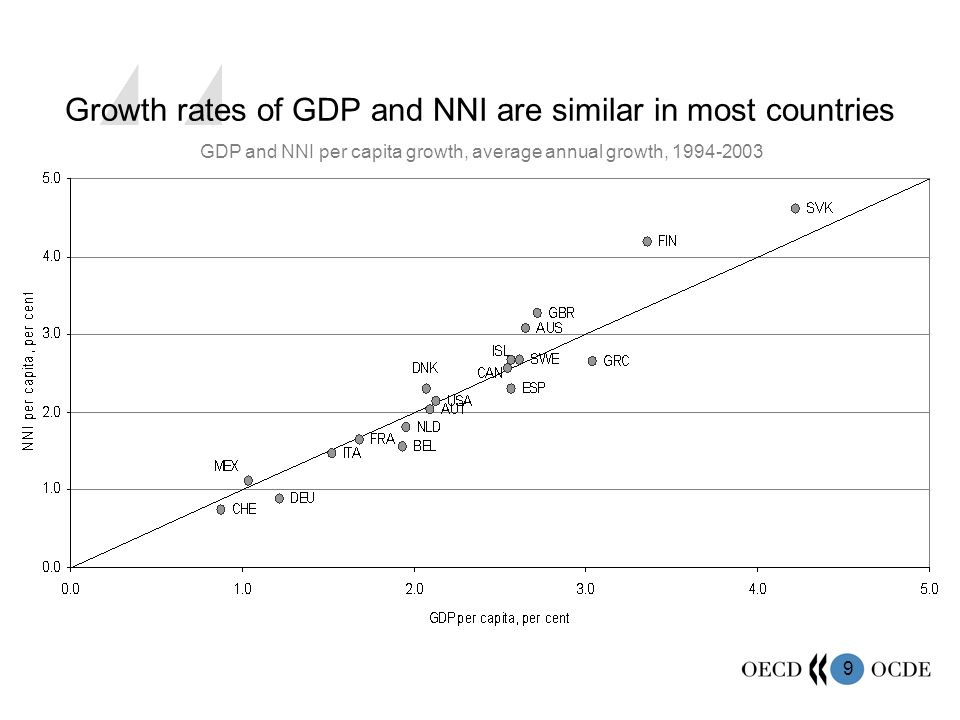 9 Growth rates of GDP and NNI are similar in most countries GDP and NNI per capita growth, average annual growth, 1994-2003