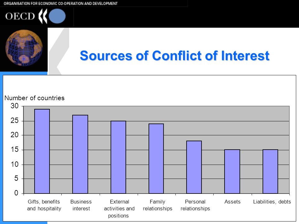 5 Sources of Conflict of Interest 0 5 10 15 20 25 30 Gifts, benefits and hospitality Business interest External activities and positions Family relationships Personal relationships AssetsLiabilities, debts Number of countries