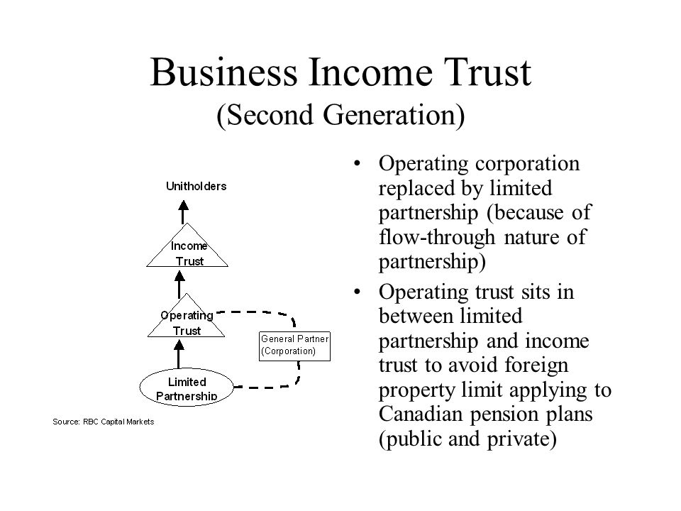 Business Income Trust (Second Generation) Operating corporation replaced by limited partnership (because of flow-through nature of partnership) Operating trust sits in between limited partnership and income trust to avoid foreign property limit applying to Canadian pension plans (public and private)