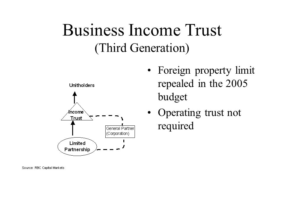 Business Income Trust (Third Generation) Foreign property limit repealed in the 2005 budget Operating trust not required