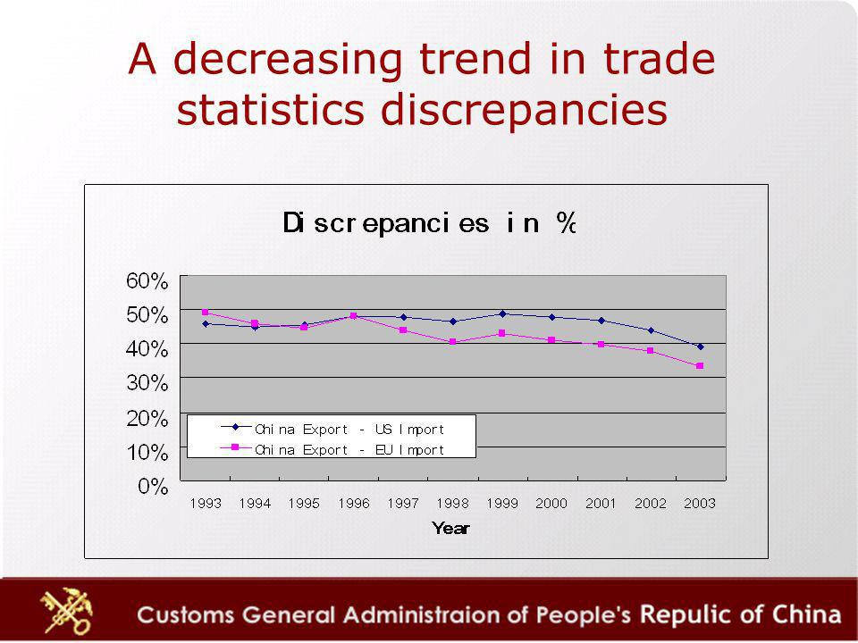 A decreasing trend in trade statistics discrepancies