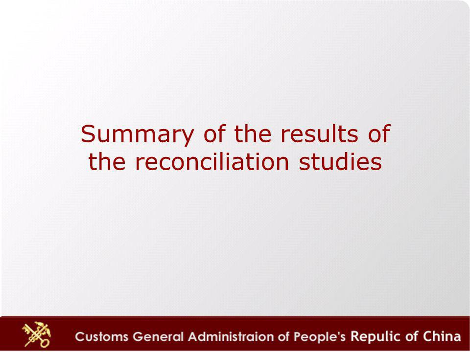 Summary of the results of the reconciliation studies