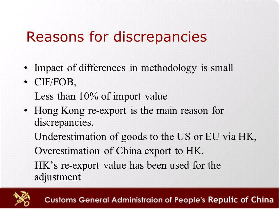 Reasons for discrepancies Impact of differences in methodology is small CIF/FOB, Less than 10% of import value Hong Kong re-export is the main reason for discrepancies, Underestimation of goods to the US or EU via HK, Overestimation of China export to HK.