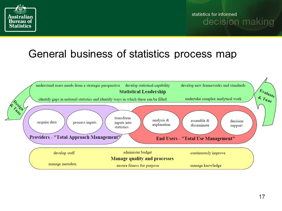 General business of statistics process map 17