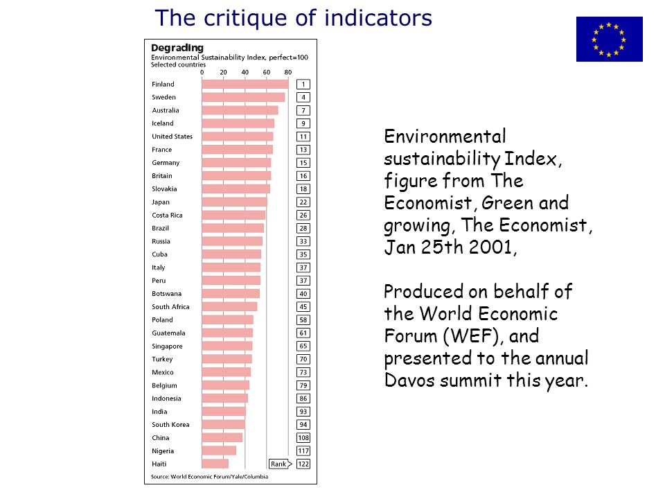 Environmental sustainability Index, figure from The Economist, Green and growing, The Economist, Jan 25th 2001, Produced on behalf of the World Economic Forum (WEF), and presented to the annual Davos summit this year.