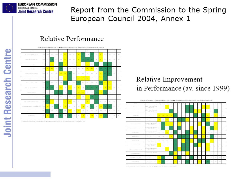 Report from the Commission to the Spring European Council 2004, Annex 1 Relative Performance Relative Improvement in Performance (av.