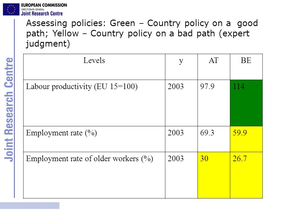 Assessing policies: Green – Country policy on a good path; Yellow – Country policy on a bad path (expert judgment) LevelsyATBE Labour productivity (EU 15=100)200397.9114 Employment rate (%)200369.359.9 Employment rate of older workers (%)20033026.7