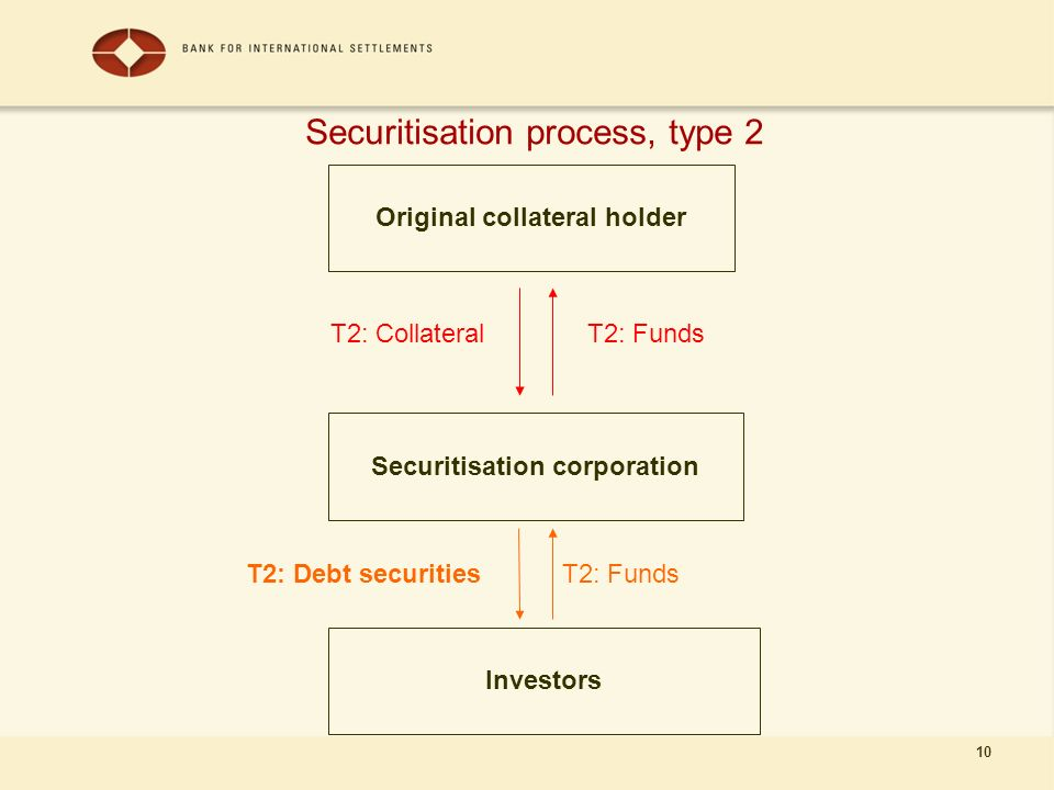 10 Securitisation process, type 2 Original collateral holder Securitisation corporation Investors T2: FundsT2: Collateral T2: FundsT2: Debt securities