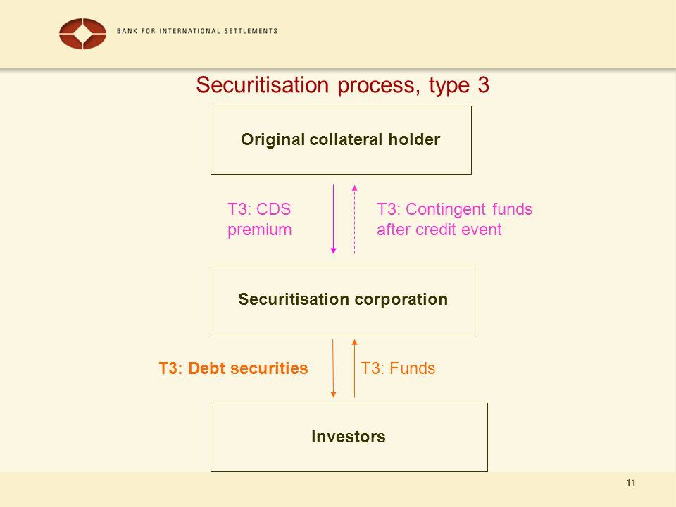 11 Securitisation process, type 3 Original collateral holder Securitisation corporation Investors T3: FundsT3: Debt securities T3: CDS premium T3: Contingent funds after credit event