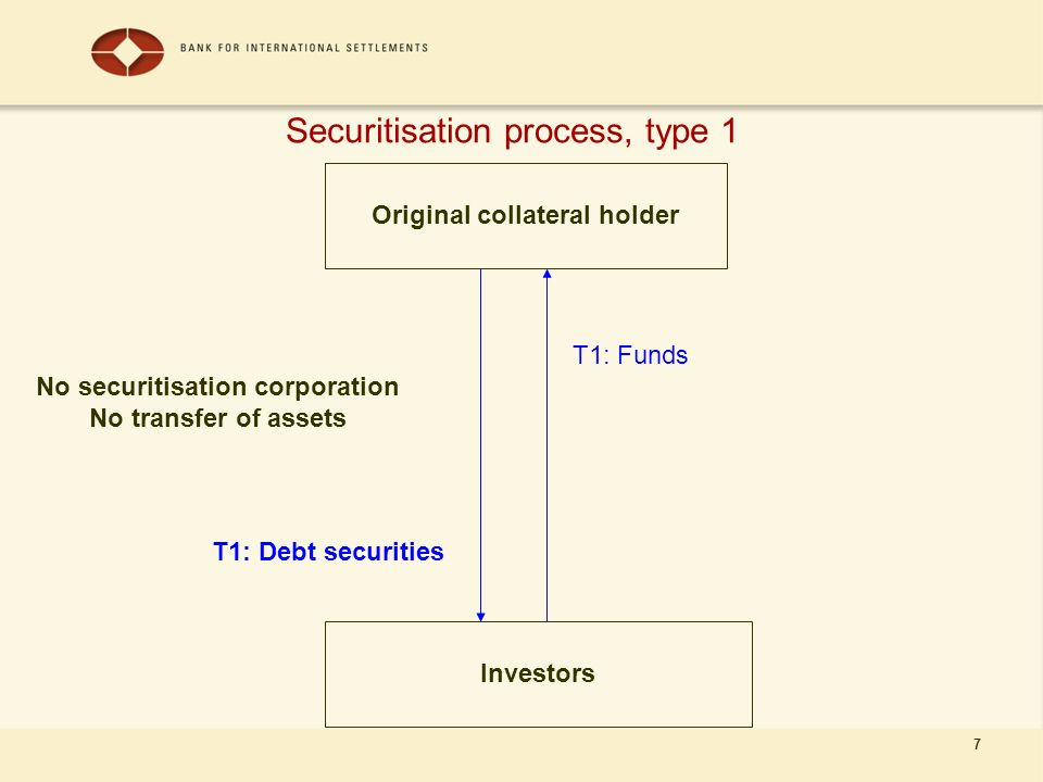 7 Securitisation process, type 1 Original collateral holder Investors T1: Funds T1: Debt securities No securitisation corporation No transfer of assets