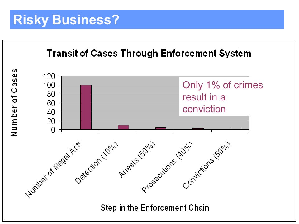 Only 1% of crimes result in a conviction Risky Business
